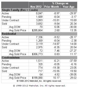 November 2012 Market Stats